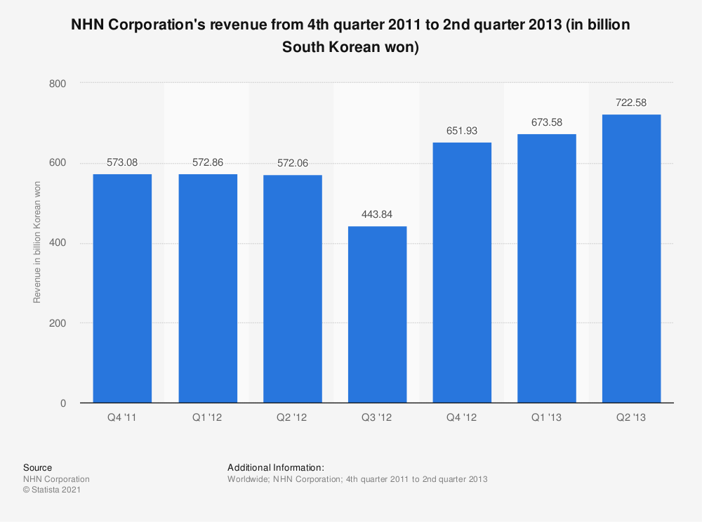 Statistic: NHN Corporation's revenue from 4th quarter 2011 to 2nd quarter 2013 (in billion South Korean won) | Statista