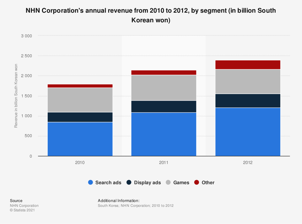 Statistic: NHN Corporation's annual revenue from 2010 to 2012, by segment (in billion South Korean won) | Statista