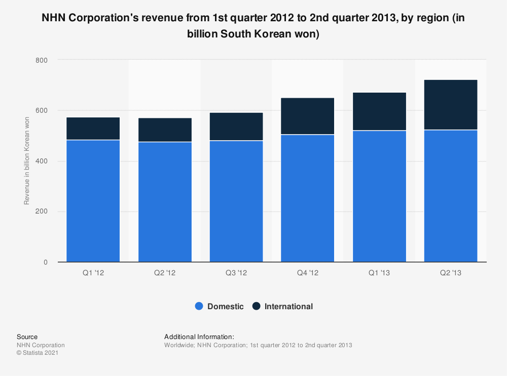 Statistic: NHN Corporation's revenue from 1st quarter 2012 to 2nd quarter 2013, by region (in billion South Korean won) | Statista