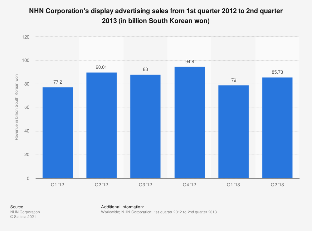 Statistic: NHN Corporation's display advertising sales from 1st quarter 2012 to 2nd quarter 2013 (in billion South Korean won) | Statista