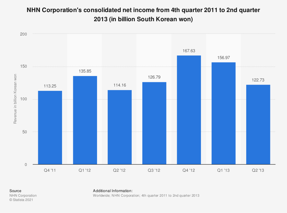 Statistic: NHN Corporation's consolidated net income from 4th quarter 2011 to 2nd quarter 2013 (in billion South Korean won) | Statista