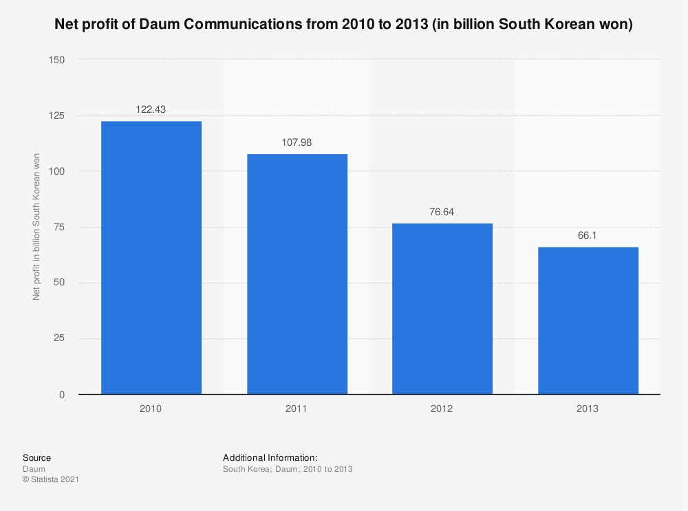 Statistic: Net profit of Daum Communications from 2010 to 2013 (in billion South Korean won) | Statista