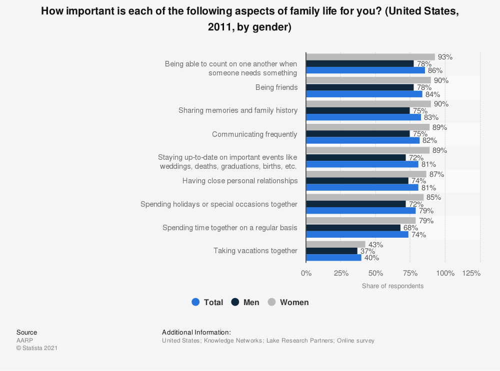 Statistic: How important is each of the following aspects of family life for you? (United States, 2011, by gender) | Statista