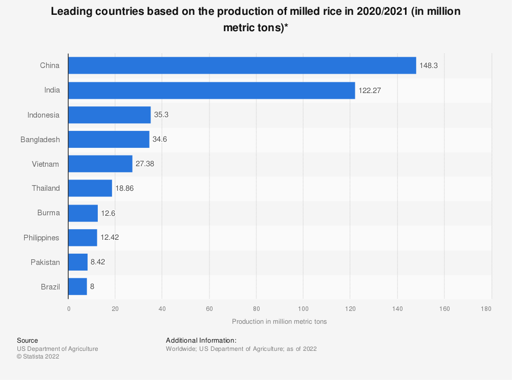 Statistic: Leading countries based on the production of milled rice in 2016/2017 (in 1,000 metric tons)* | Statista