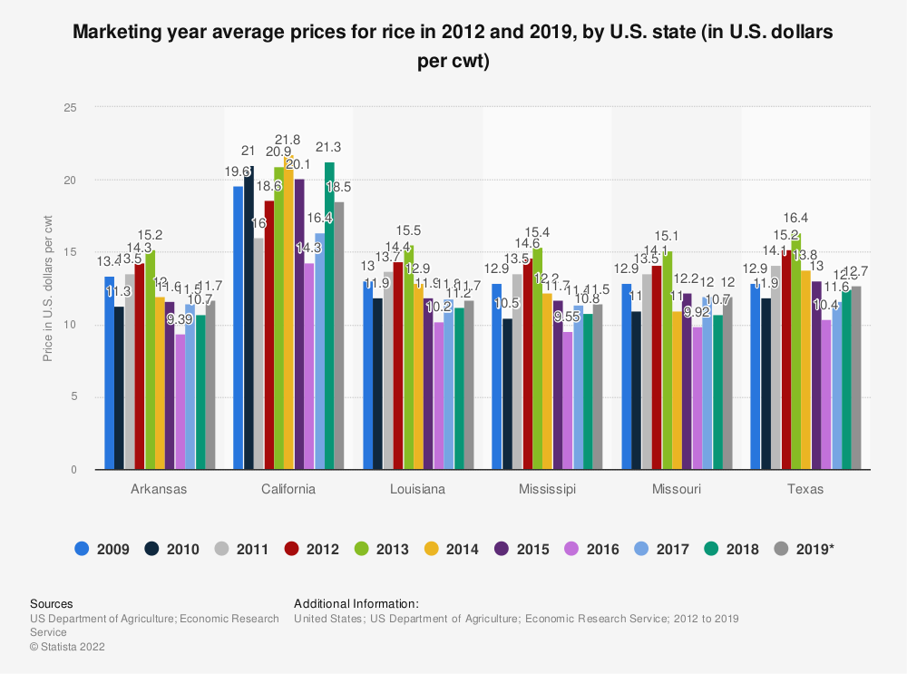 Statistic: Marketing year average prices for rice in 2012 and 2018, by U.S. state (in U.S. dollars per cwt) | Statista