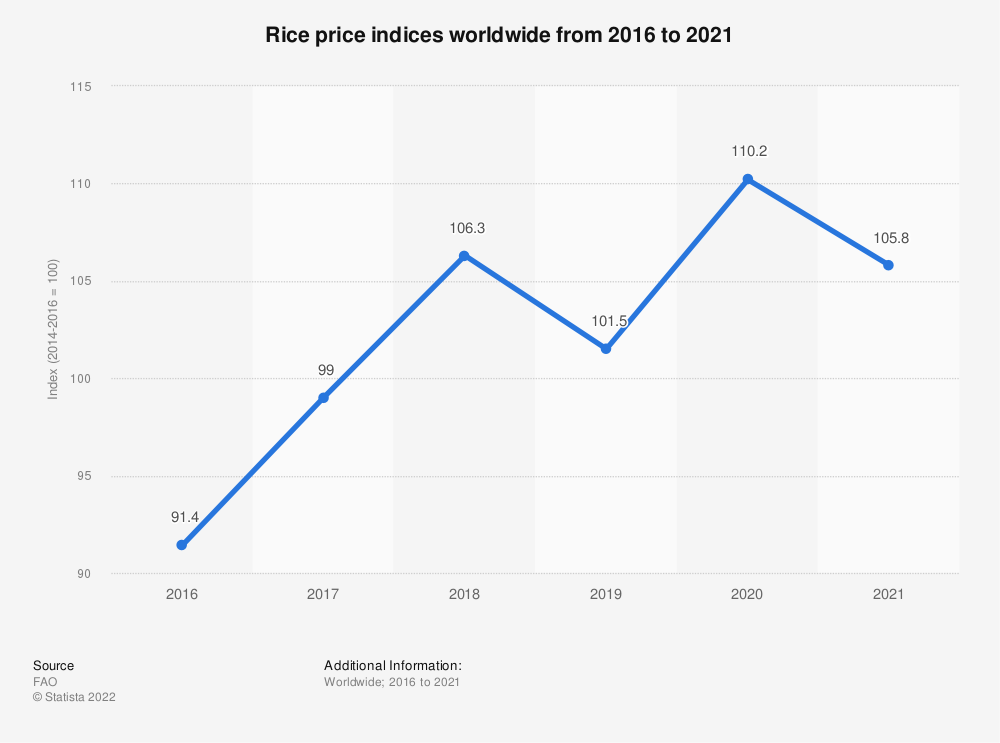Statistic: Rice price indices worldwide from 2011 to 2019, by type* | Statista