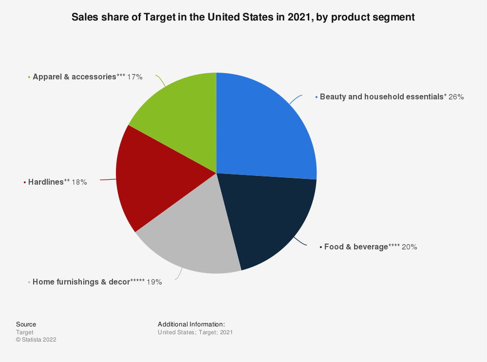 Statistic: Sales share of Target in the United States in 2019, by product segment | Statista