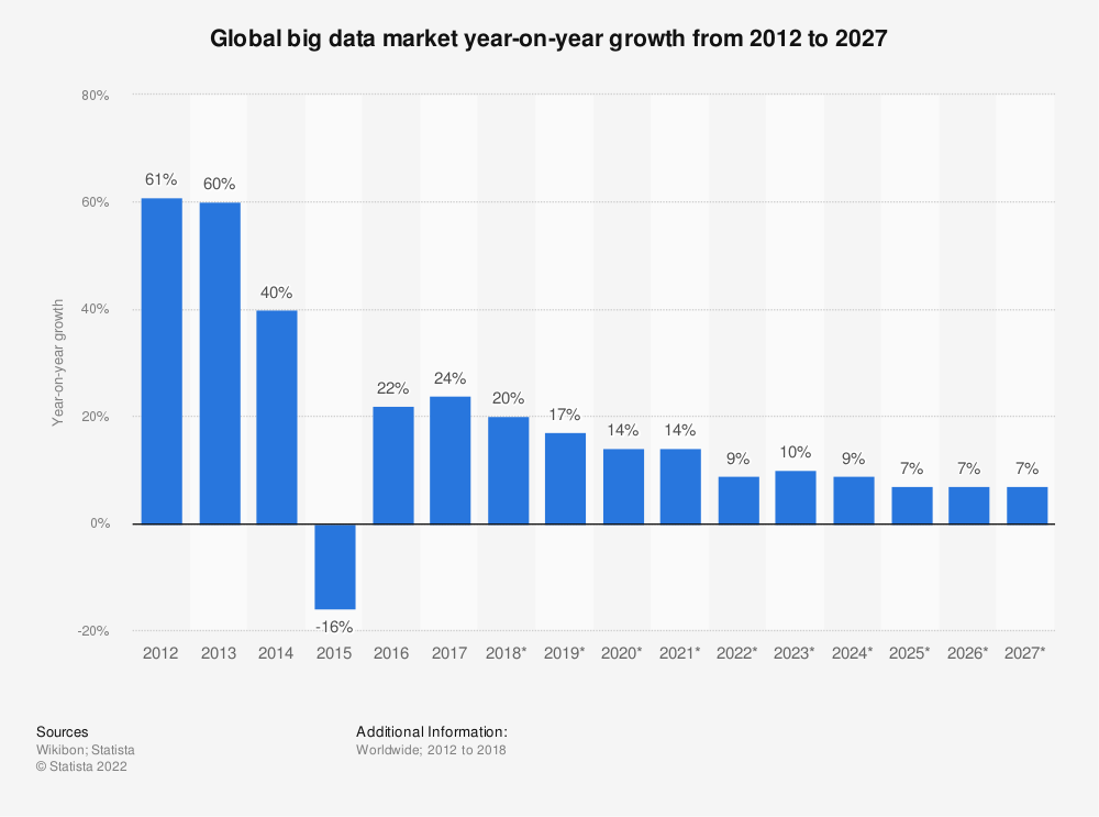 Statistic: Global big data market year-on-year growth from 2012 to 2027 | Statista