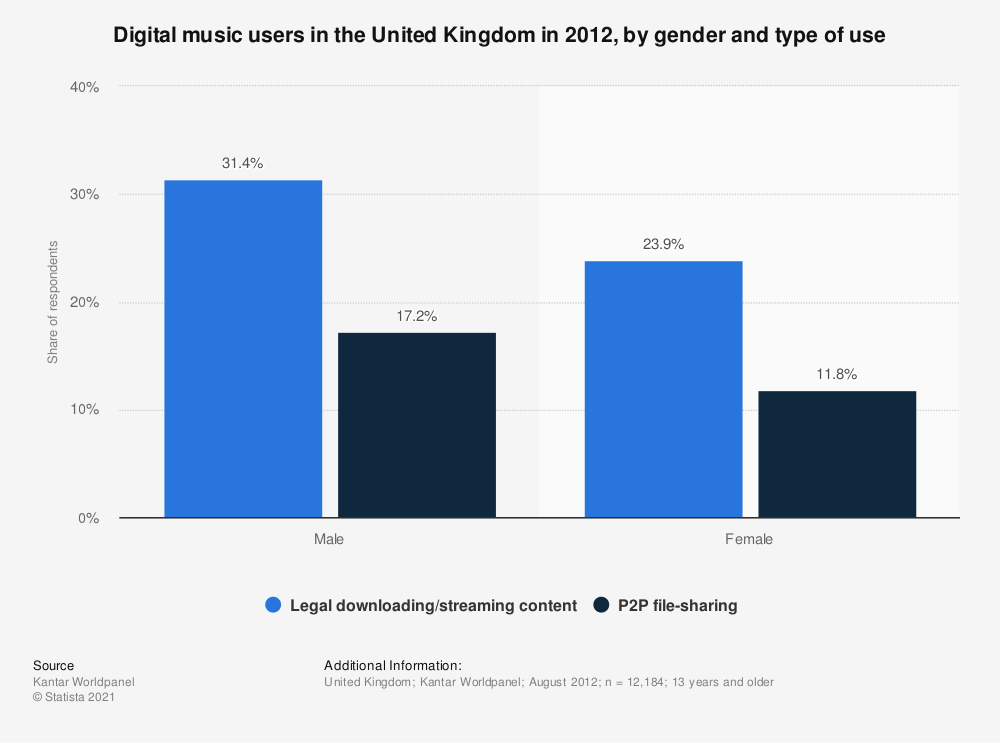 Statistic: Digital music users in the United Kingdom in 2012, by gender and type of use | Statista