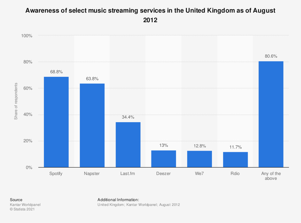 Statistic: Awareness of select music streaming services in the United Kingdom as of August 2012 | Statista