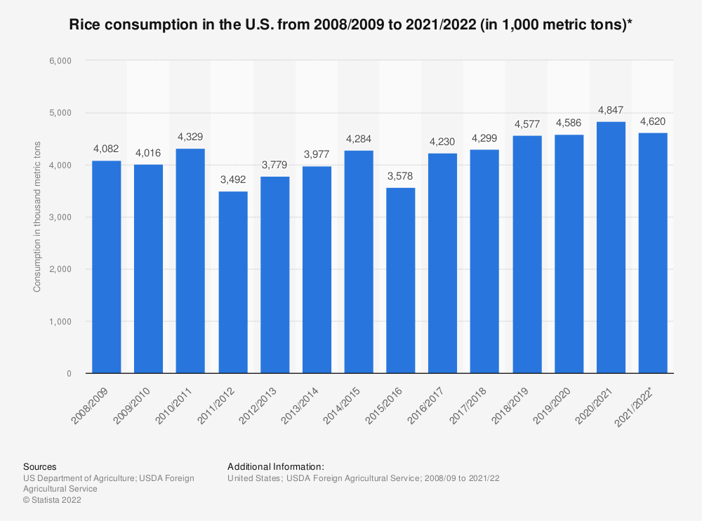 Statistic: Rice consumption in the U.S. from 2008/2009 to 2018/2019 (in 1,000 metric tons)* | Statista