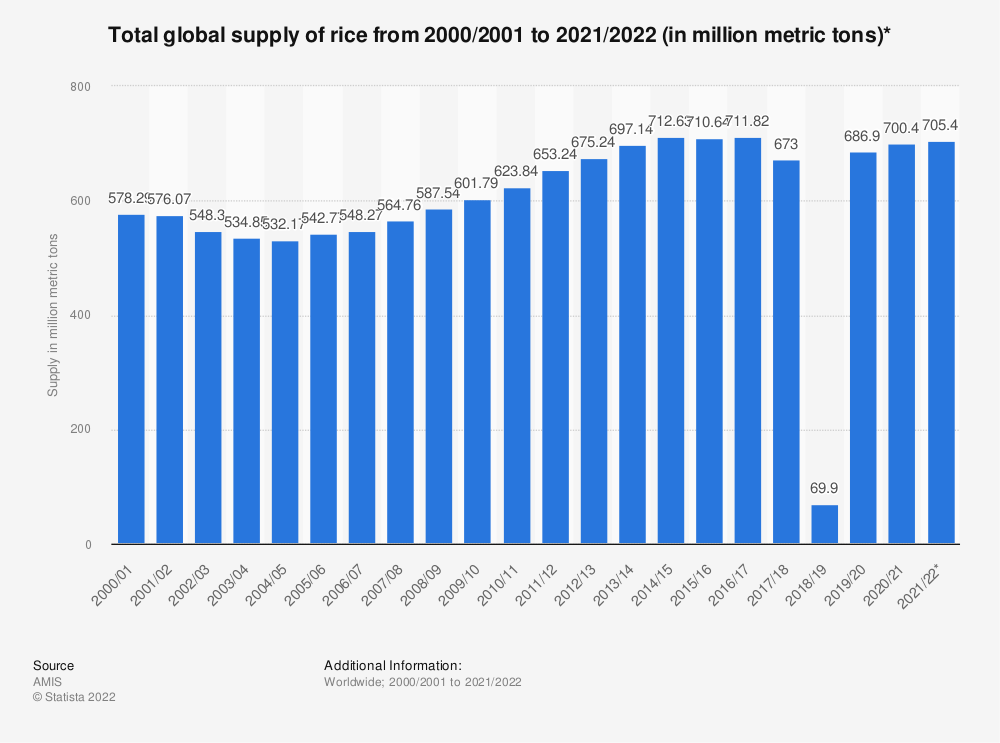 Statistic: Total global supply of rice from 2000/2001 to 2018/2019 (in million metric tons)* | Statista