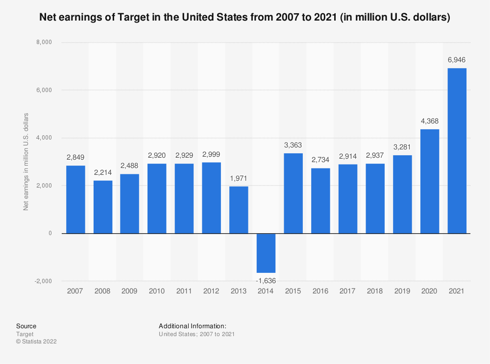 Statistic: Net earnings of Target in North America from 2007 to 2018 (in million U.S. dollars) | Statista