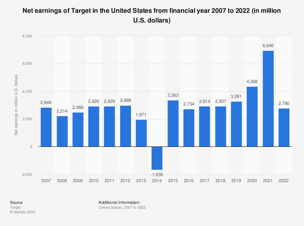 Statistic: Net earnings of Target in North America from 2007 to 2019 (in million U.S. dollars) | Statista