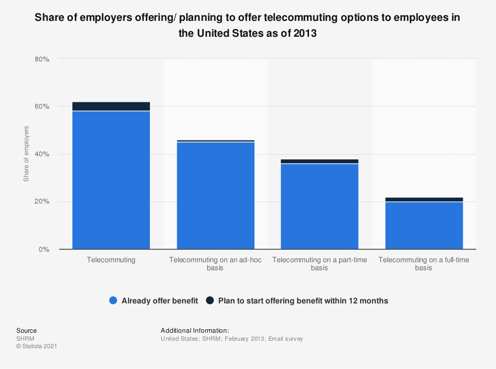 Statistic: Share of employers offering/ planning to offer telecommuting options to employees in the United States as of 2013 | Statista