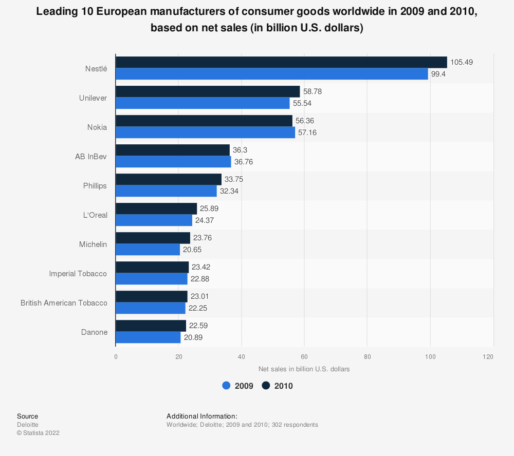 Statistic: Leading 10 European manufacturers of consumer goods worldwide in 2009 and 2010, based on net sales (in billion U.S. dollars) | Statista