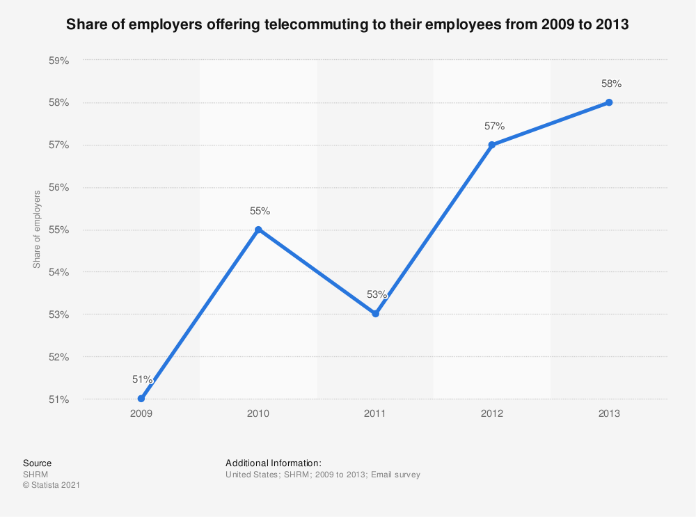 Statistic: Share of employers offering telecommuting to their employees from 2009 to 2013 | Statista