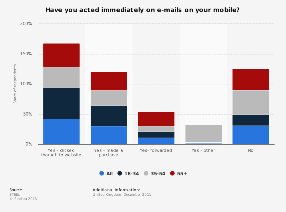 Statistic: Have you acted immediately on e-mails on your mobile? | Statista
