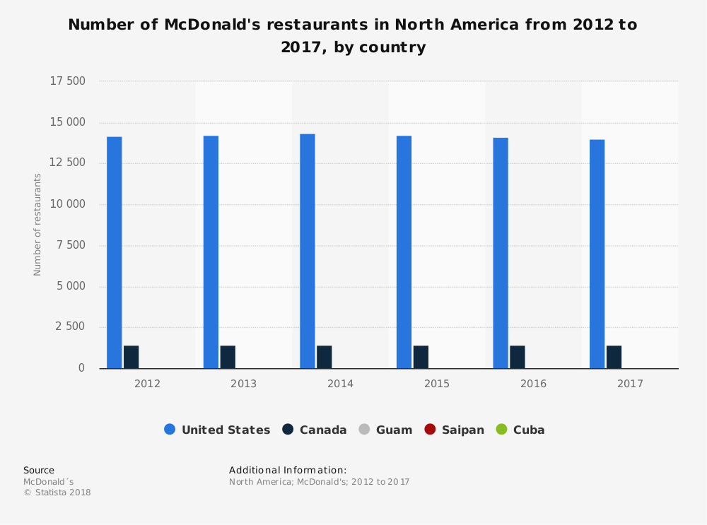Statistic: Number of McDonald's restaurants in North America from 2012 to 2016, by country | Statista