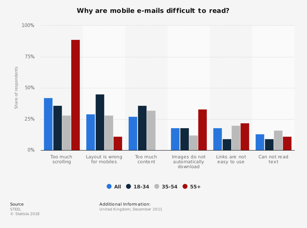 Statistic: Why are mobile e-mails difficult to read? | Statista