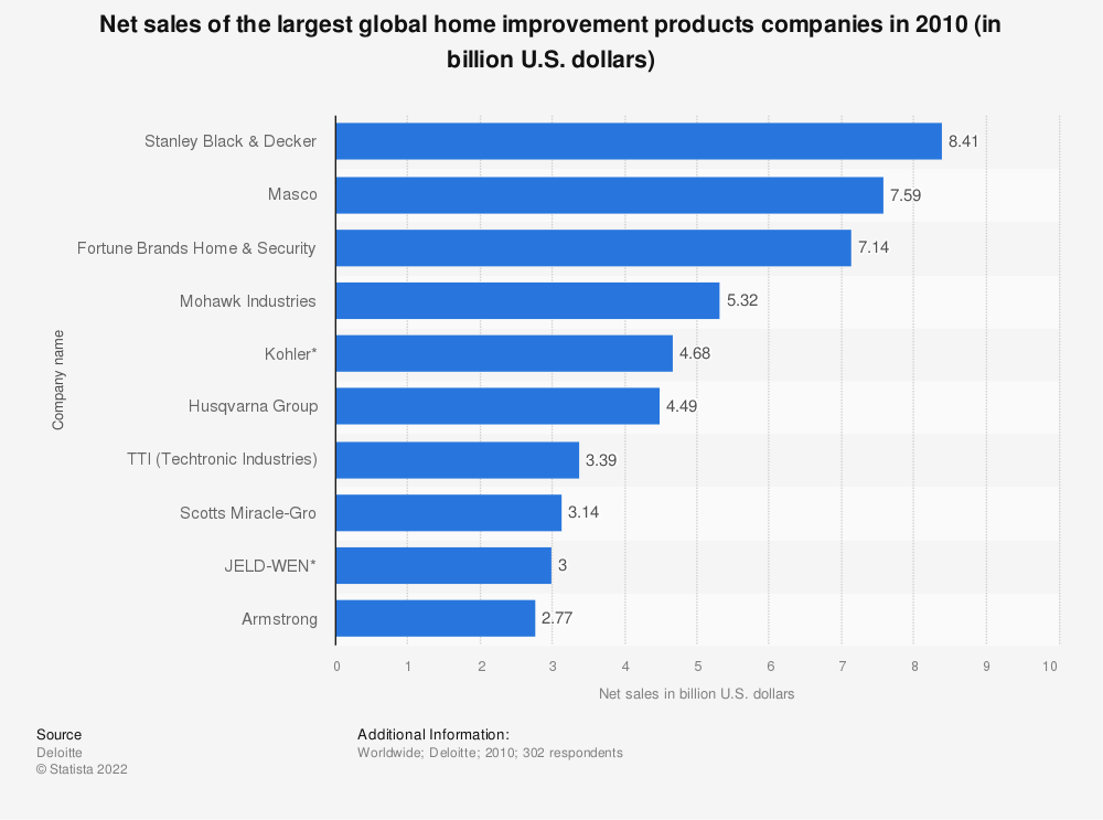 Statistic: Net sales of the largest global home improvement products companies in 2010 (in billion U.S. dollars) | Statista