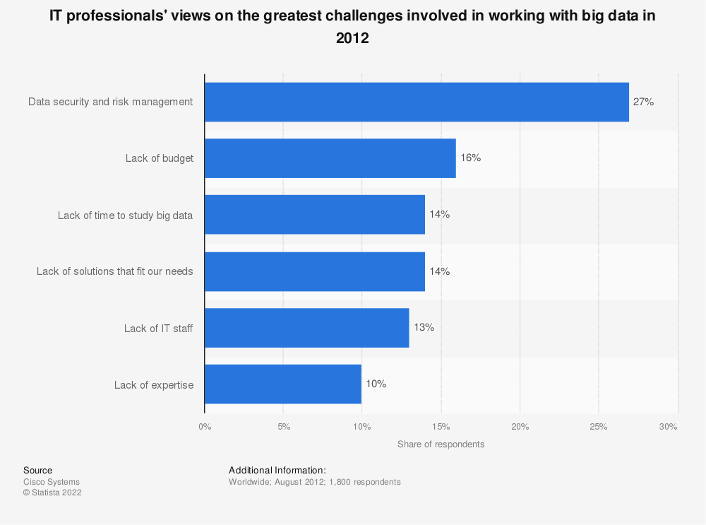 Statistic: IT professionals' views on the greatest challenges involved in working with big data in 2012 | Statista