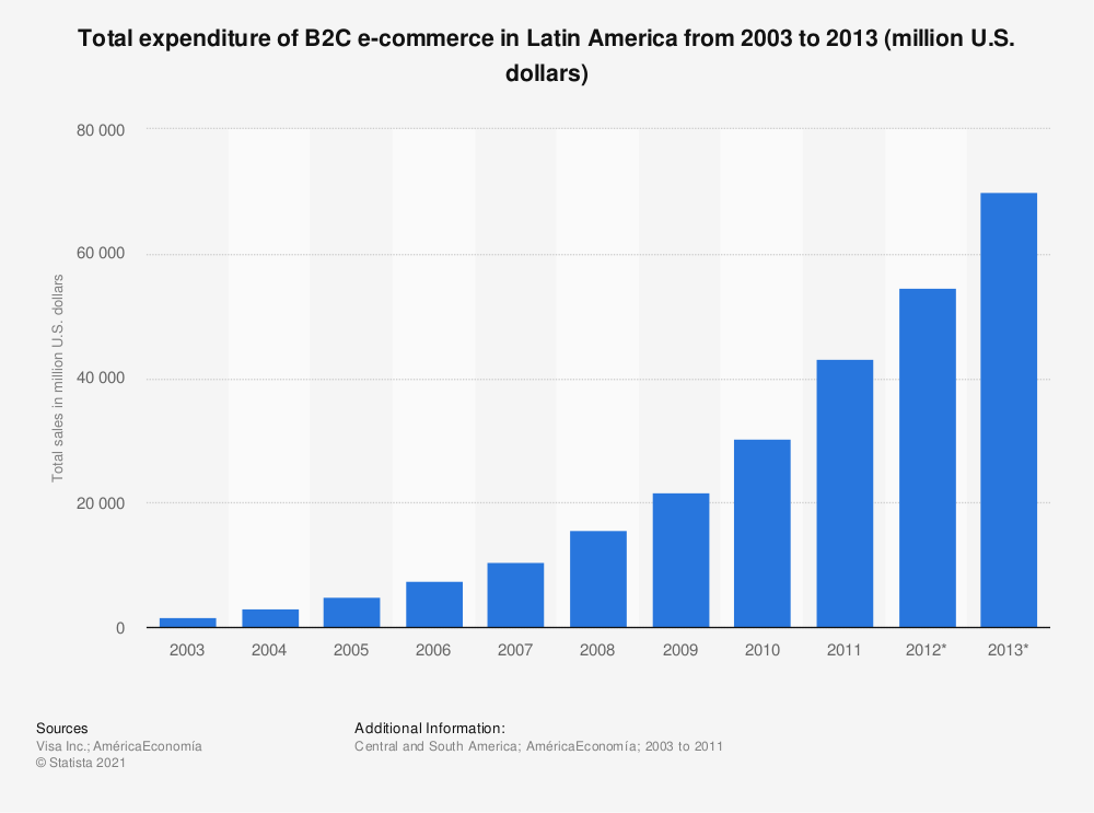 Statistic: Total expenditure of B2C e-commerce in Latin America from 2003 to 2013 (million U.S. dollars) | Statista