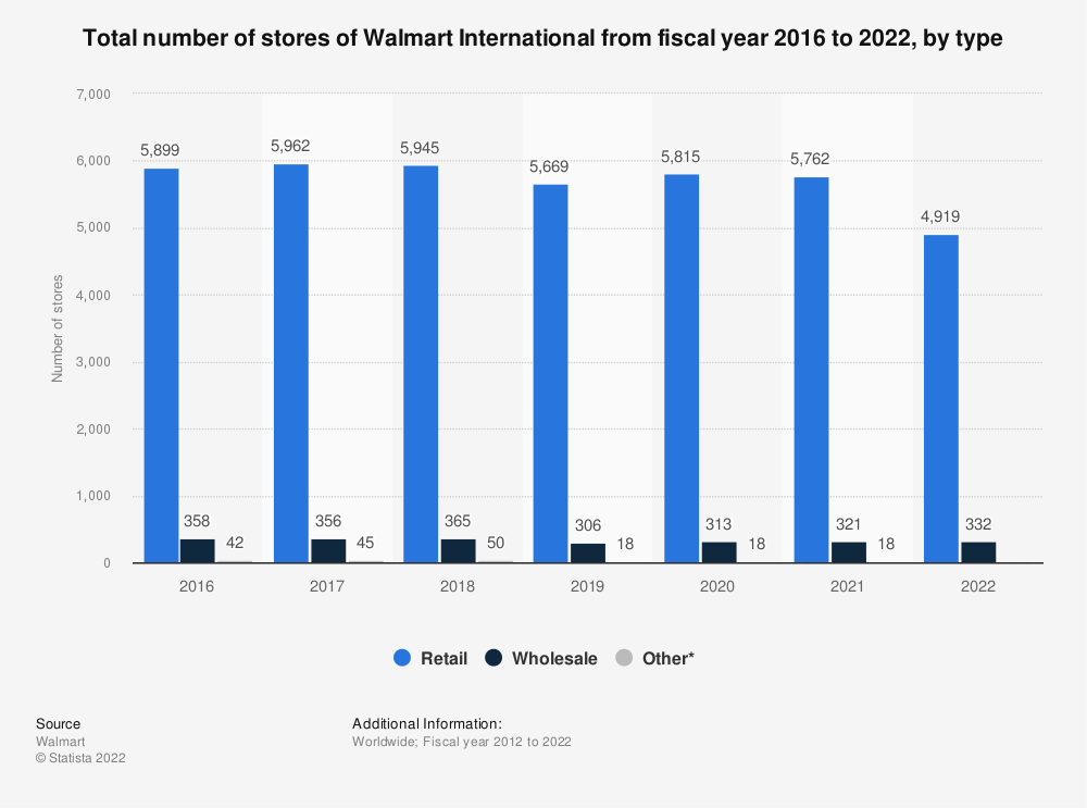 Statistic: Total number of stores of Walmart International from 2016 to 2020, by type | Statista