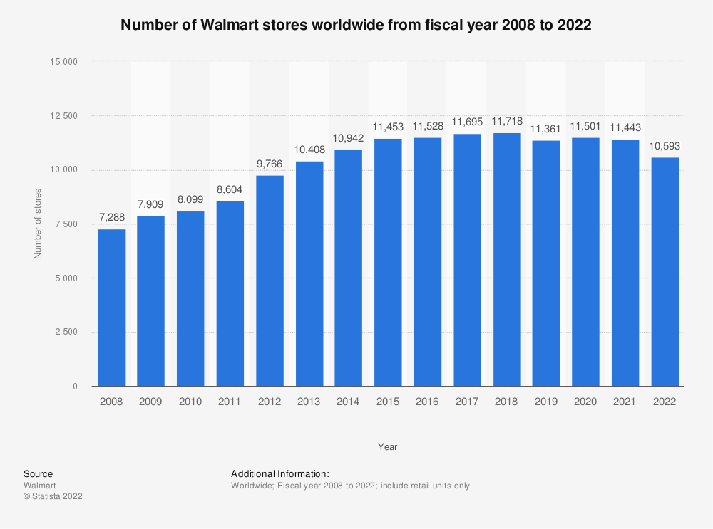 Statistic: Total number of Walmart stores worldwide from 2008 to 2019 | Statista