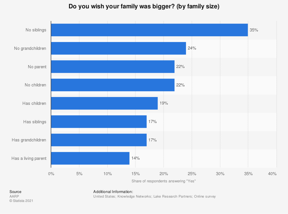Statistic: Do you wish your family was bigger? (by family size) | Statista