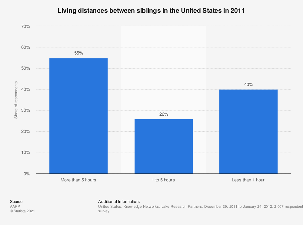 Statistic: Living distances between siblings in the United States in 2011 | Statista