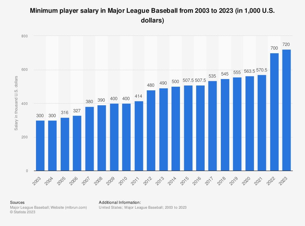MLB minimum salary 2003-2019 | Statista