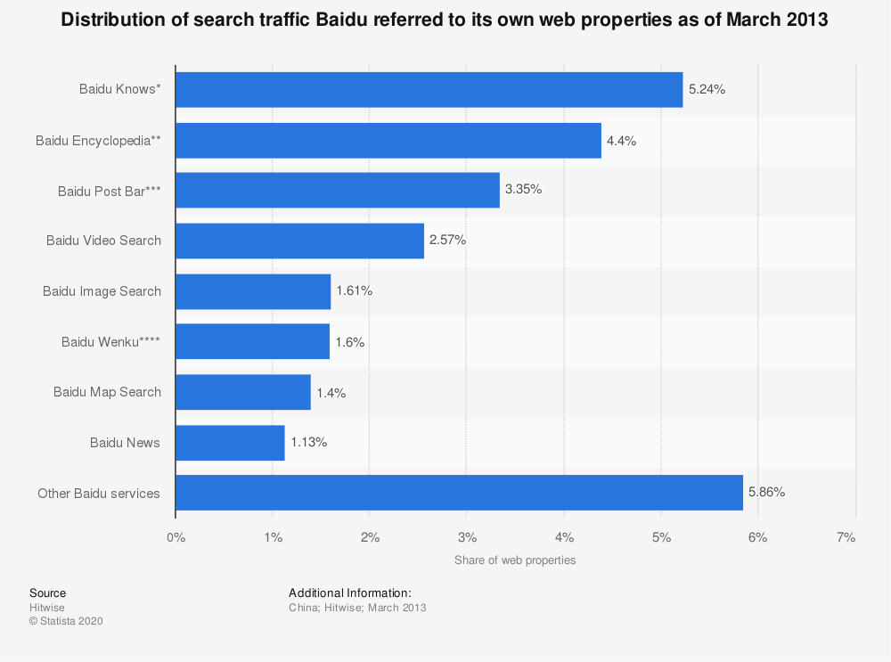 Statistic: Distribution of search traffic Baidu referred to its own web properties as of March 2013 | Statista