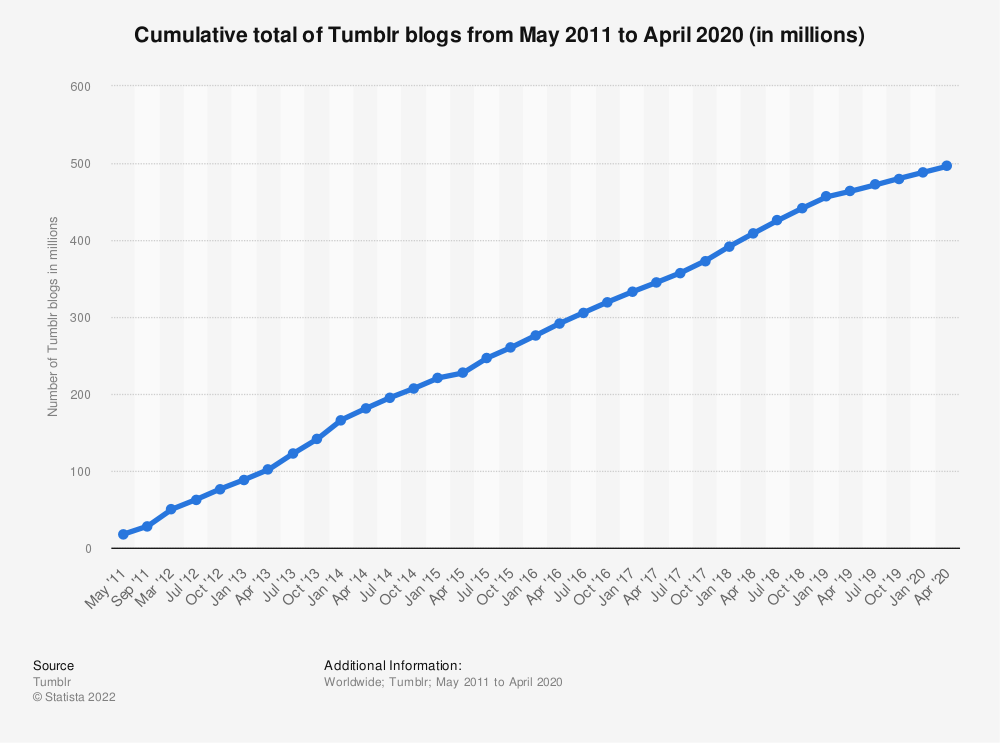 Statistic: Cumulative total of Tumblr blogs from May 2011 to April 2018 (in millions) | Statista