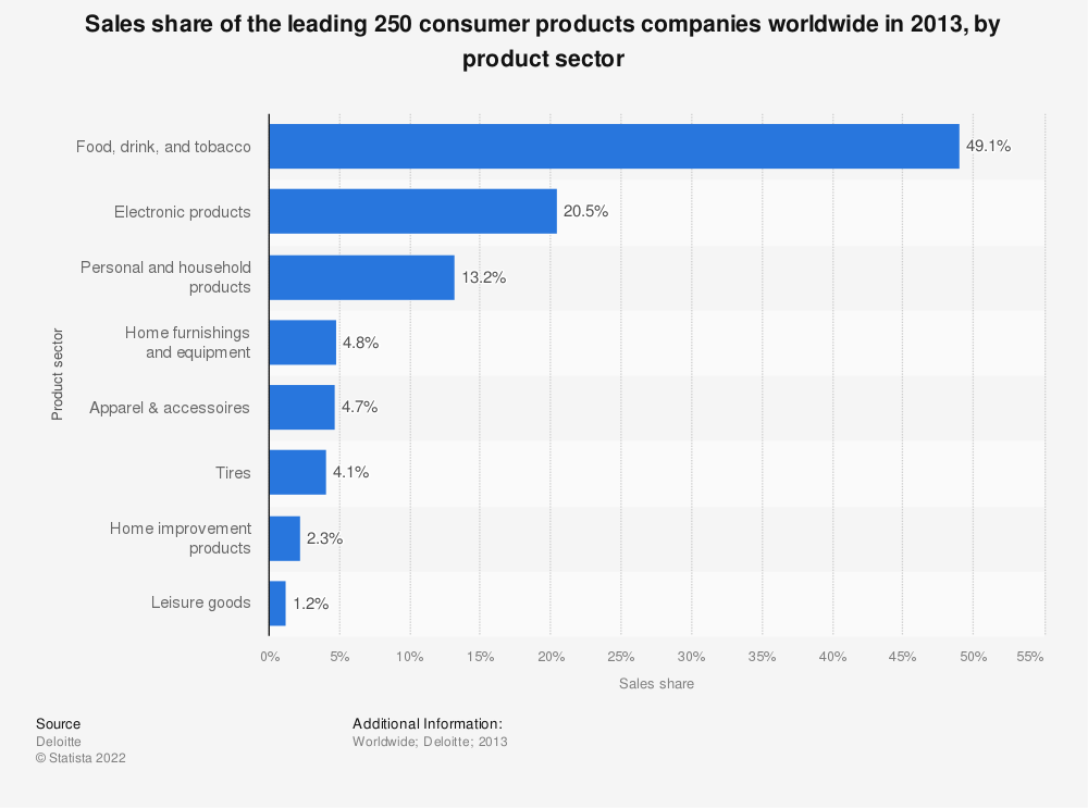 Statistic: Sales share of the leading 250 consumer products companies worldwide in 2013, by product sector | Statista