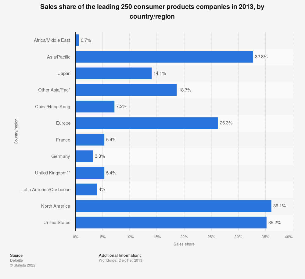 Statistic: Sales share of the leading 250 consumer products companies in 2013, by country/region | Statista