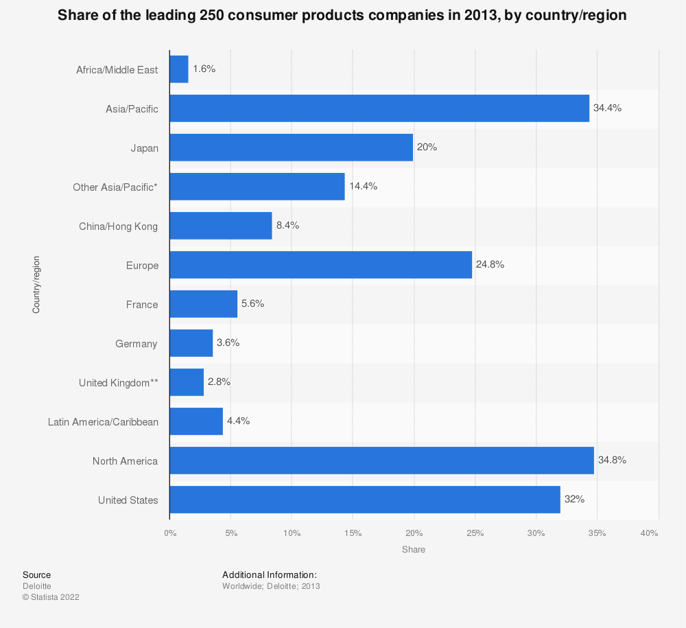 Statistic: Share of the leading 250 consumer products companies in 2013, by country/region | Statista