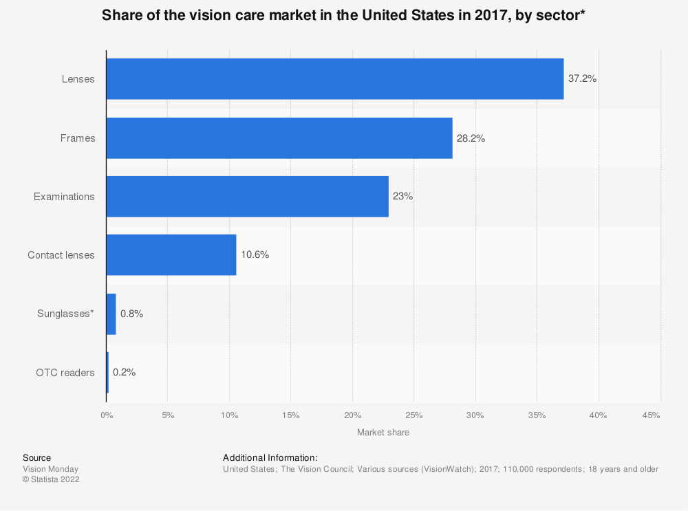 Statistic: Share of the vision care market in the United States in 2017, by sector* | Statista