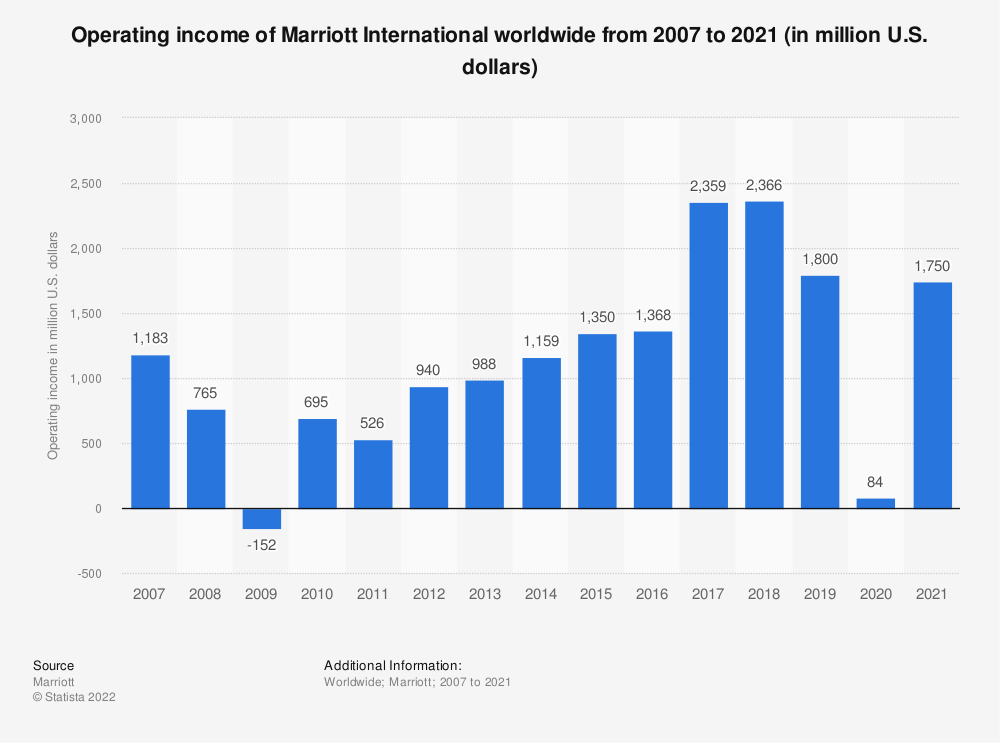 Statistic: Operating income of Marriott International, Inc. worldwide from 2007 to 2020 (in million U.S. dollars) | Statista