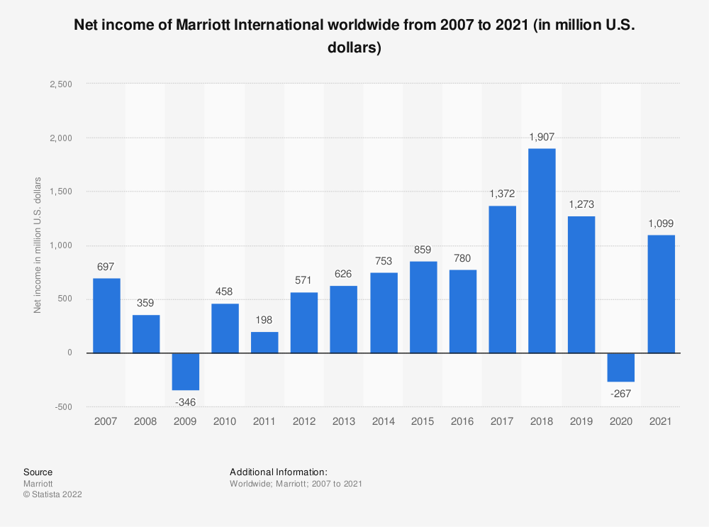 Statistic: Net income of Marriott International worldwide from 2007 to 2018 (in million U.S. dollars) | Statista