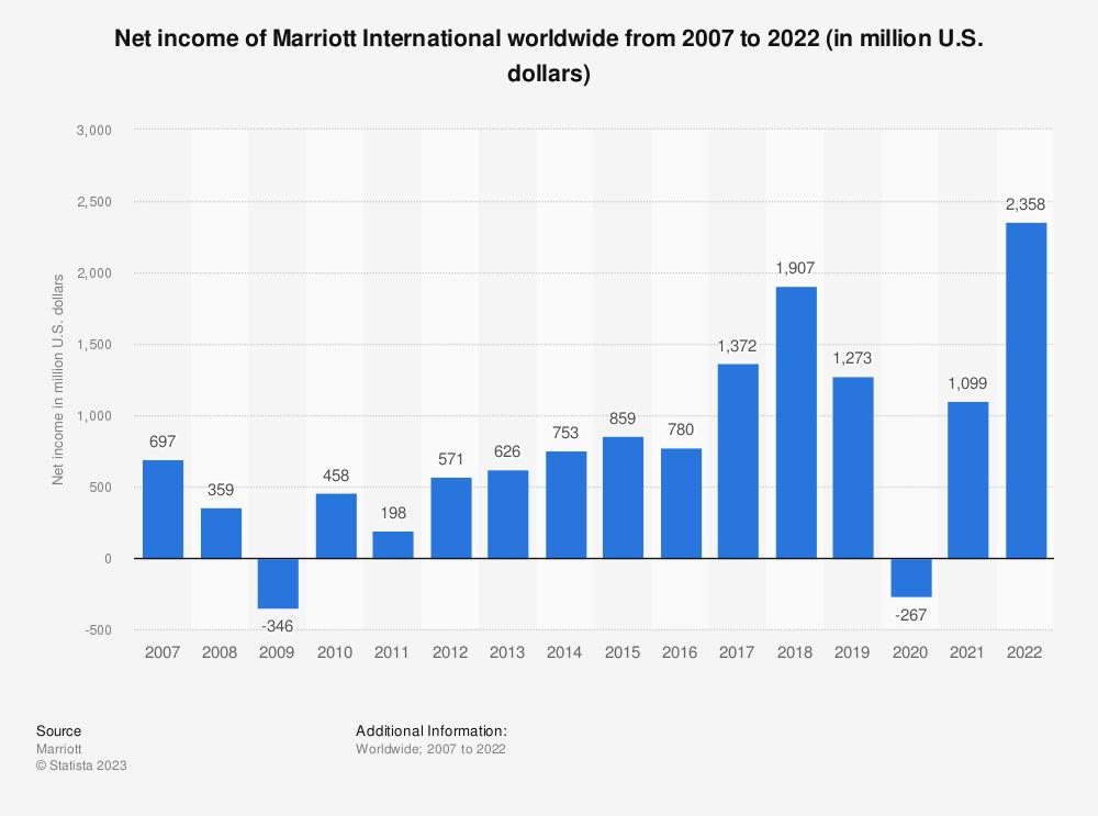 Statistic: Net income of Marriott International, Inc. worldwide from 2007 to 2020 (in million U.S. dollars) | Statista