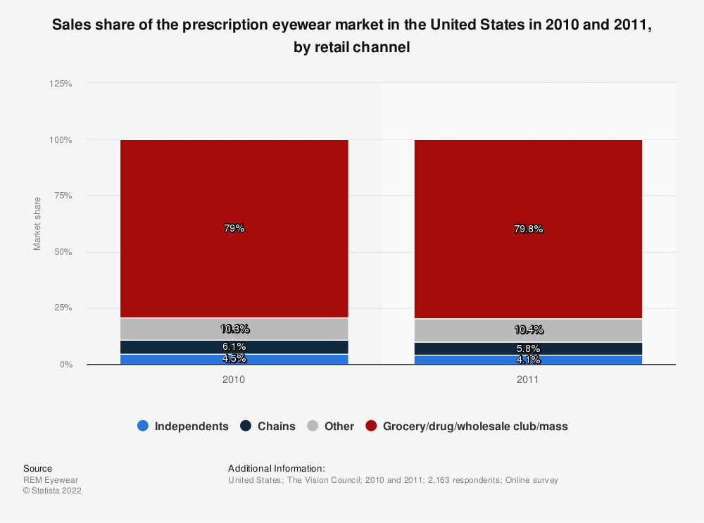 Statistic: Sales share of the prescription eyewear market in the United States in 2010 and 2011, by retail channel | Statista