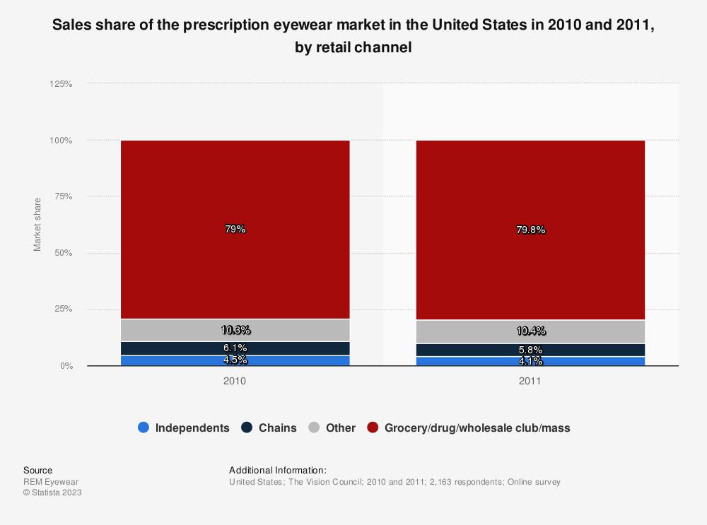 0d513af0489c • Prescription eyewear market in the U.S. 2010-2011, by retail channel |  Statistic