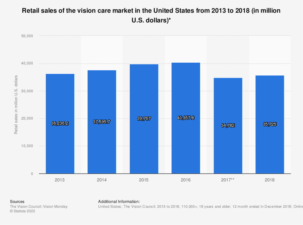 Statistic: Retail sales of the vision care market in the United States from 2013 to 2016 (in million U.S. dollars)* | Statista