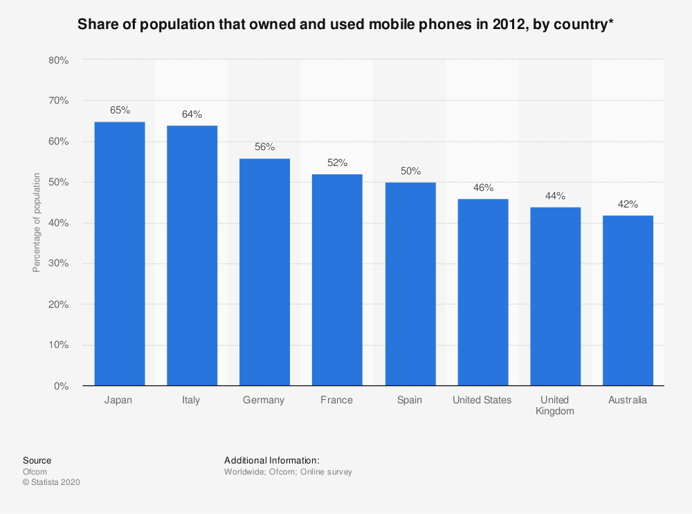 Statistic: Share of population that owned and used mobile phones in 2012, by country* | Statista