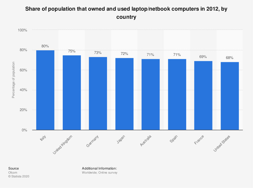 Statistic: Share of population that owned and used laptop/netbook computers in 2012, by country | Statista