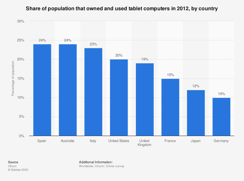 Statistic: Share of population that owned and used tablet computers in 2012, by country | Statista