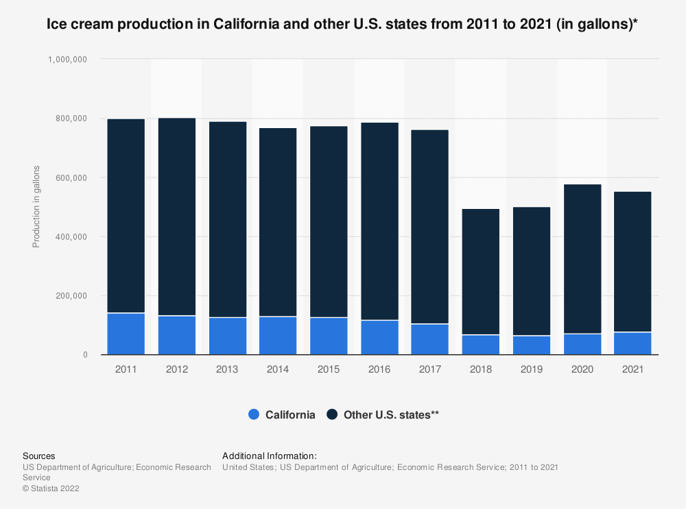 Statistic: Ice cream production in California and other U.S. states from 2011 to 2018 (in gallons)* | Statista