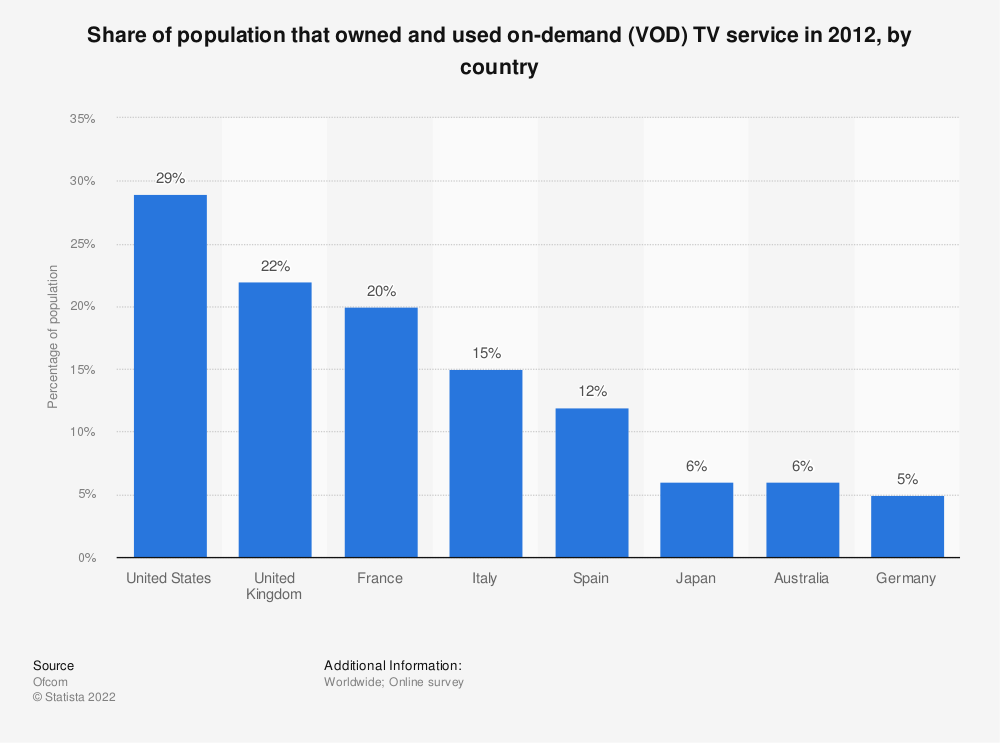 Statistic: Share of population that owned and used on-demand (VOD) TV service in 2012, by country | Statista