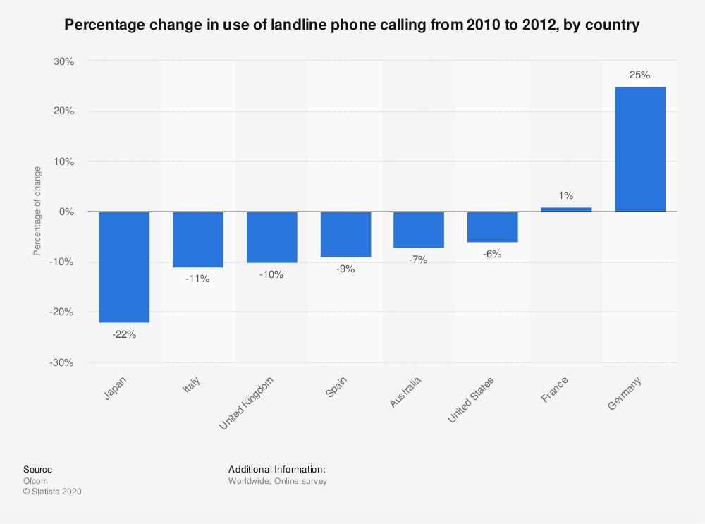 Statistic: Percentage change in use of landline phone calling from 2010 to 2012, by country    Statista